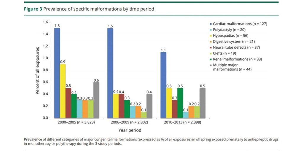 Declining malformation rates with changed antiepileptic drug prescribing – An observational study